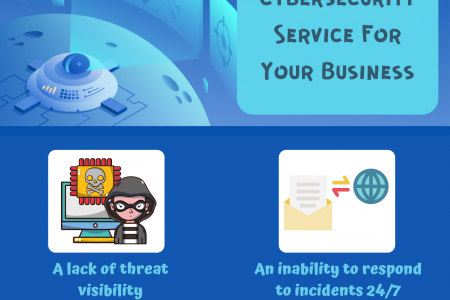 4 Telltale Signs That You Need Cybersecurity Service For Your Business Infographic