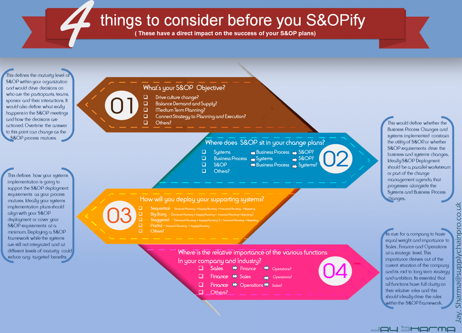 4 Things to consider before you S&OPify Infographic