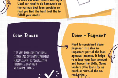 4 Things to Consider while applying for a Used Car Loan in Jaipur Infographic