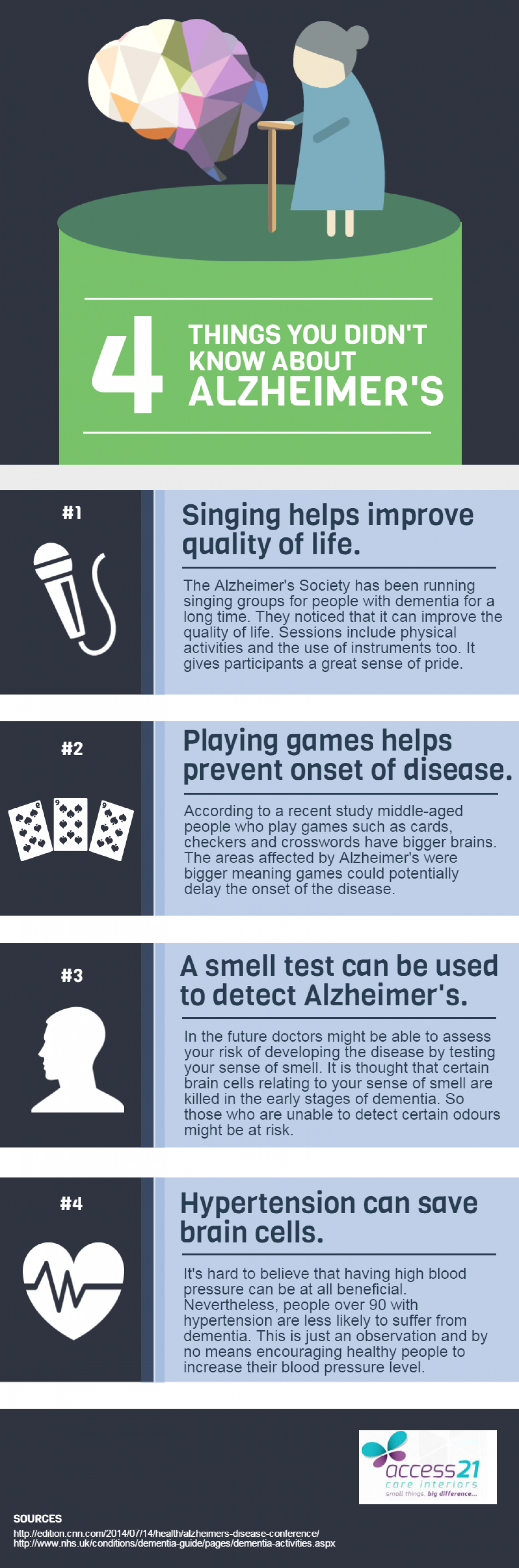 4 Things You Didn't Know About Alzheimer's Infographic