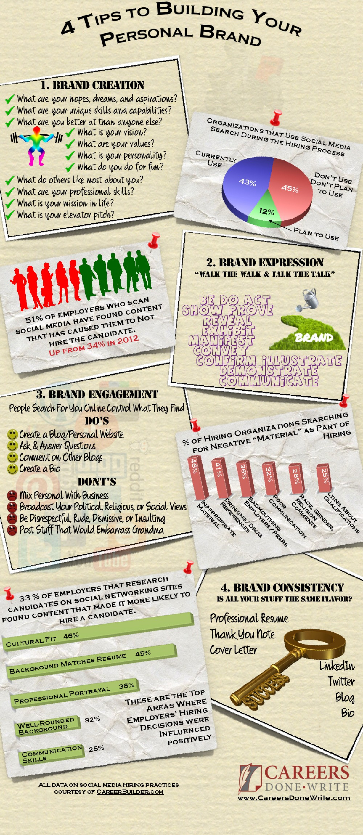 4 Tips to Building Your Personal Brand Infographic