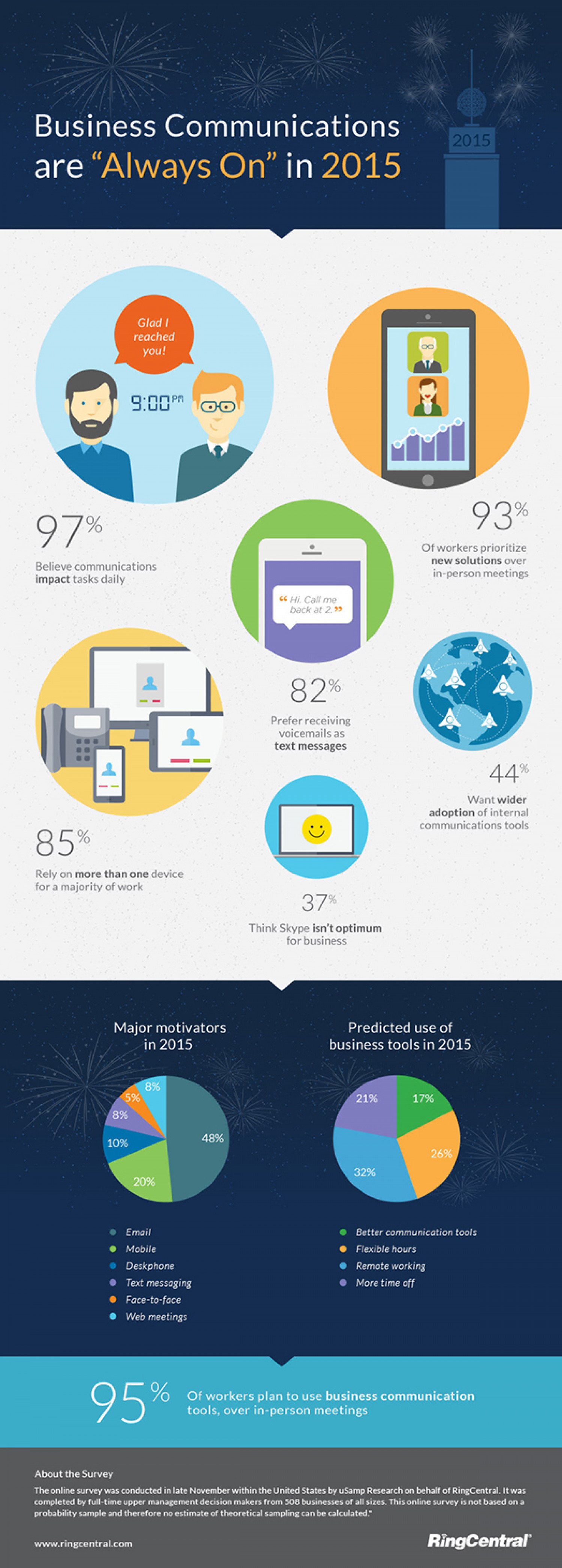 4 Trends in Workplace Communication Infographic