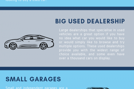 4 Types of Car Dealership Infographic
