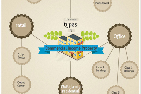 4 Types of Commercial Income Property Infographic