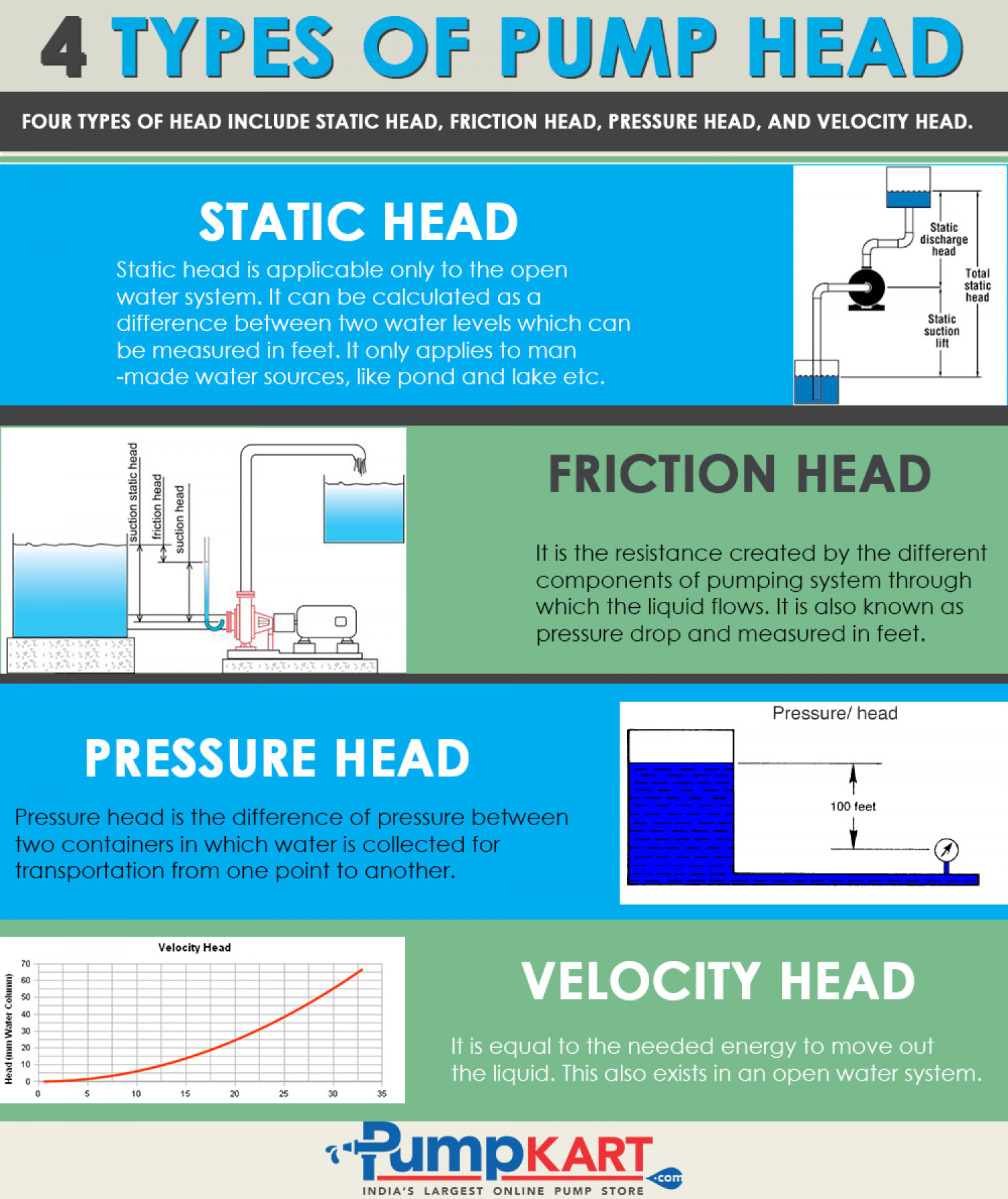 4 Types of Pump Head | Visual.ly