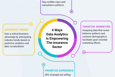 4 Ways Of Data Analytics Empowering Insurance Sector Infographic