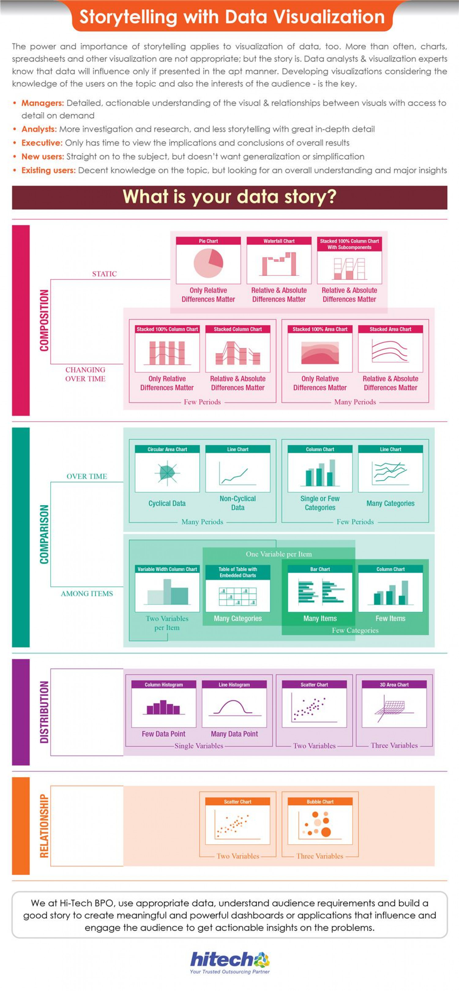 4 Ways to Create Unforgettable Data Visualization Story Infographic