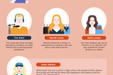 40 Celebrities and The Jobs They Worked Before They Were Famous  Infographic