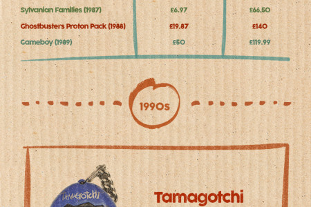 40 Years Of Iconic Toys And What They're Worth Today Infographic