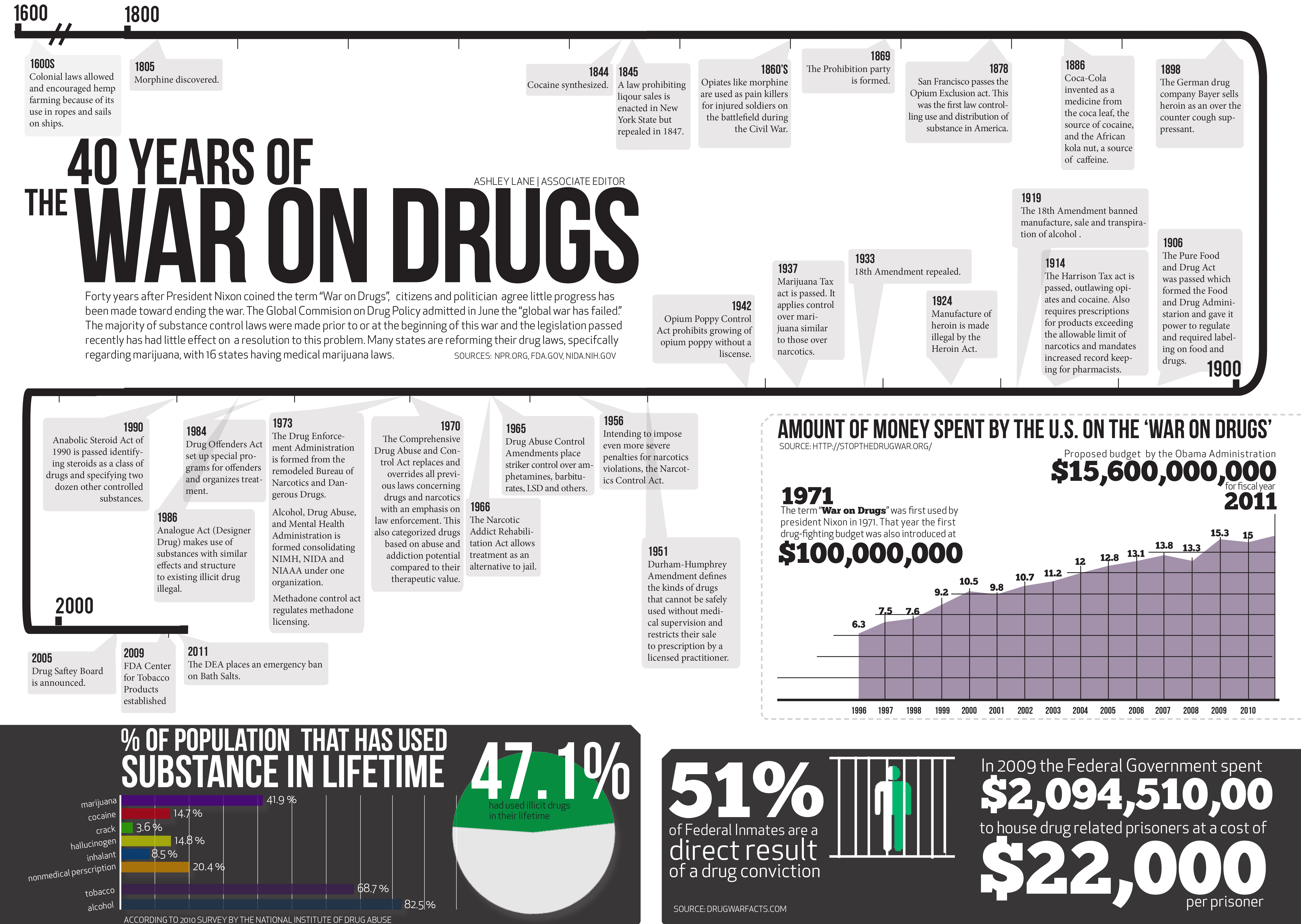 """an analysis of the topic of the war on drugs for the united states Presents a concise, accessible, objective view of where the united states has been, now stands, and is going in the future in its long """"war on drugs""""."""