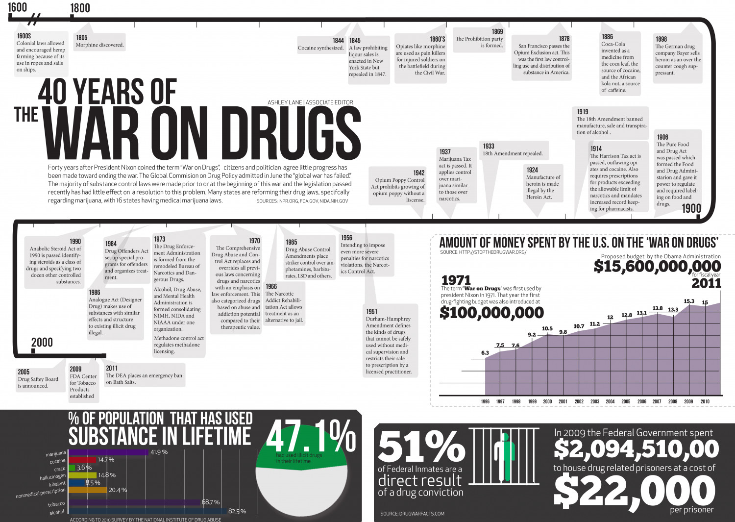 40 Years of the War on Drugs Infographic