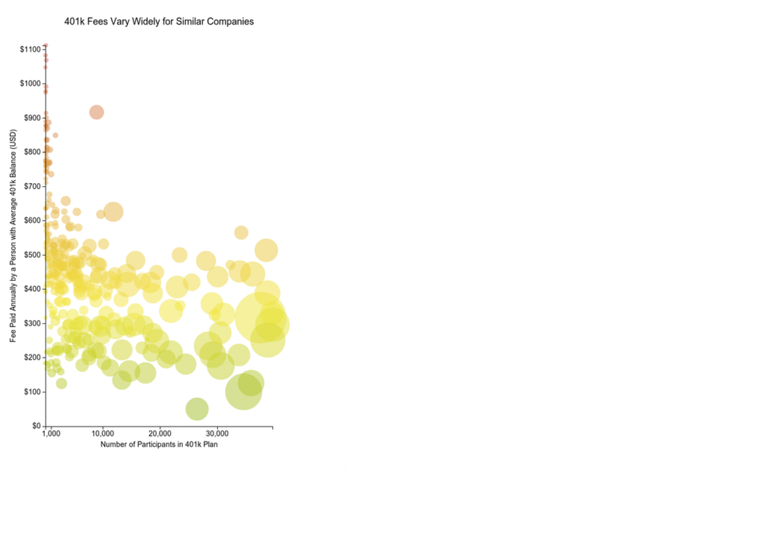 401k Fees Vary Widely For Similar Companies Infographic