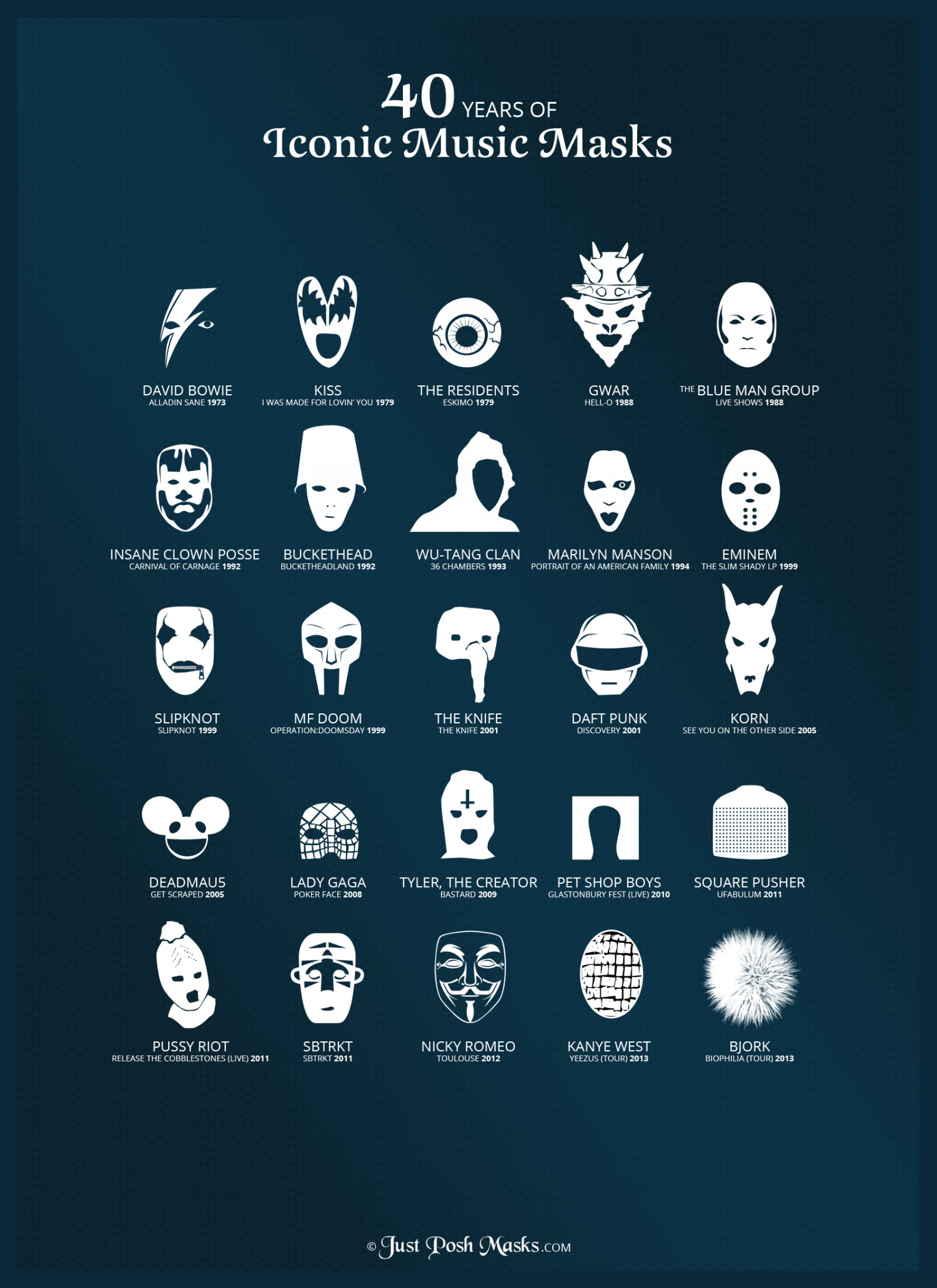 40 Years of Iconic Music Masks Infographic