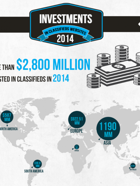 48 Investments in Online Classifieds Businesses in 2014 [Infographic] Infographic
