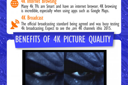 4K Ultra HD Experience 4x Definition TVS Infographic