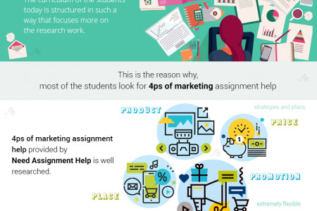 4ps of Marketing Assignment Help | 4ps of Marketing Homework Help Infographic