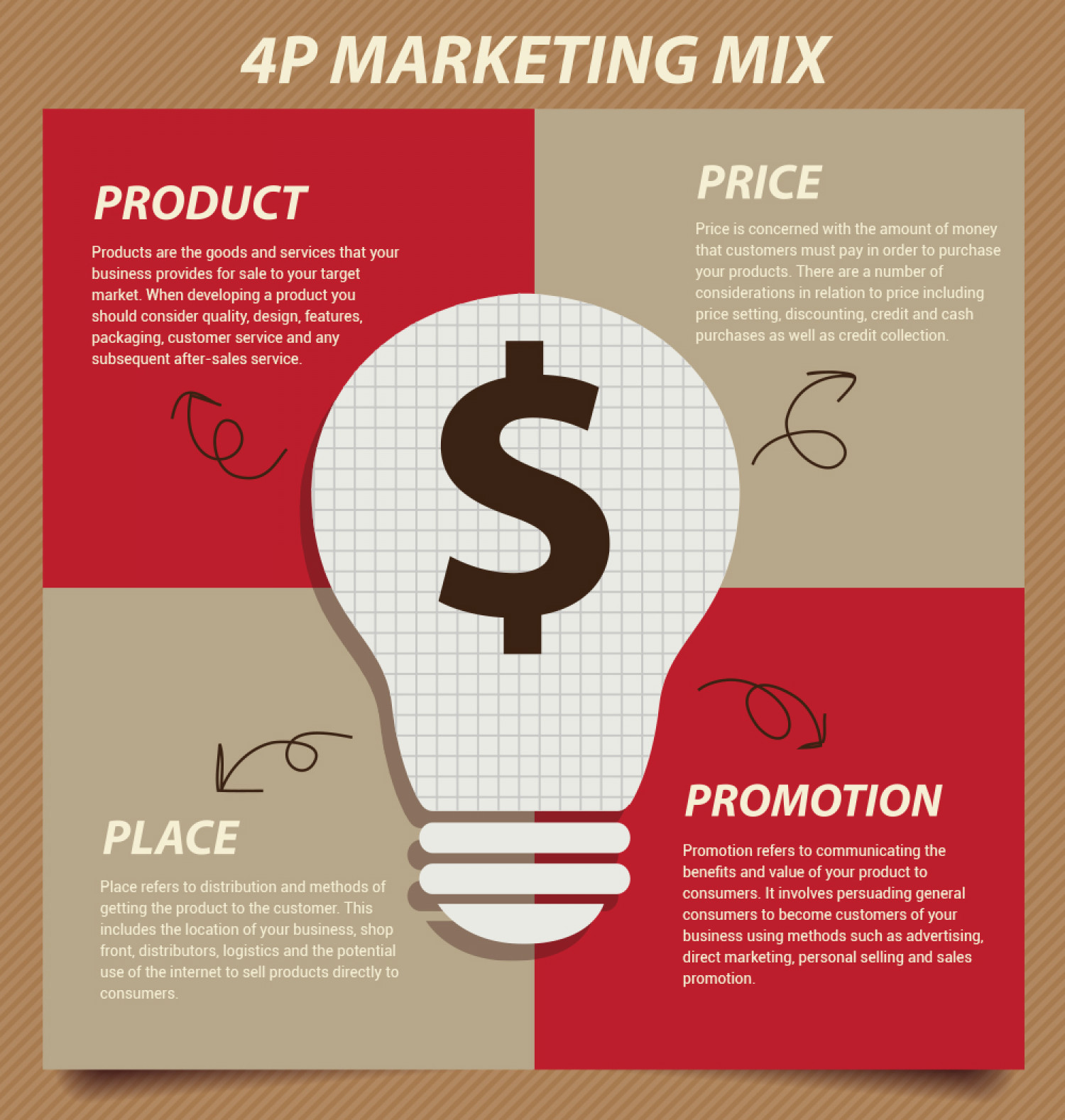 "4p marketing mix The term ""marketing mix"" was coined in the early 1950s by neil borden in his american marketing association presidential address this is one of the preliminary knowledge every marketer must have and is considered to be the basics of every marketing theory, which emerged henceforth product: it."