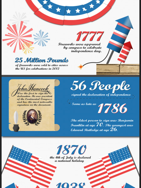 4th of July Fun Facts Infographic