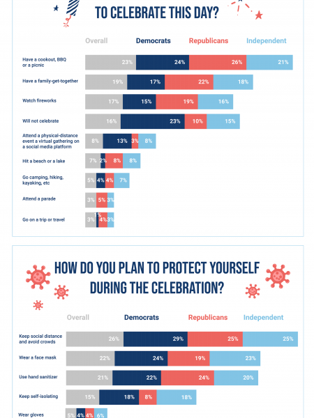 4th of July in the Time of Coronavirus Infographic
