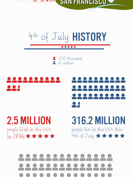 4th of July - Now and Then Infographic