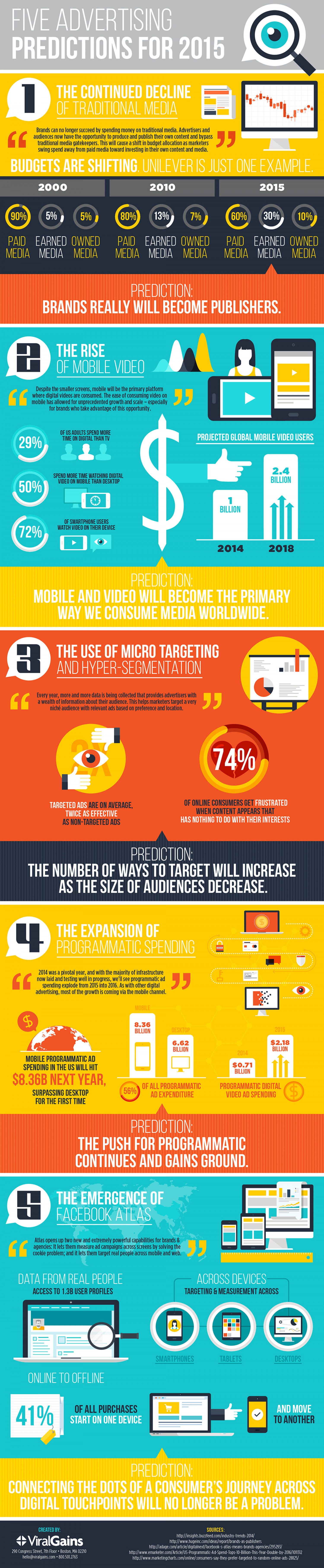 5 Advertising Predictions for 2015 Infographic