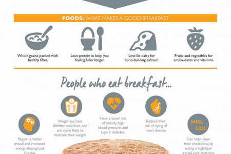 5 Amazing Benefits of Eating Breakfast Infographic