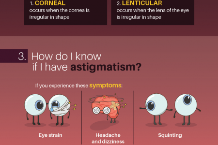 5 Answers to the Most Common Questions on Astigmatism Infographic