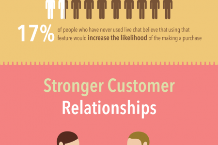 5 Benefits of Live Chat Software Infographic