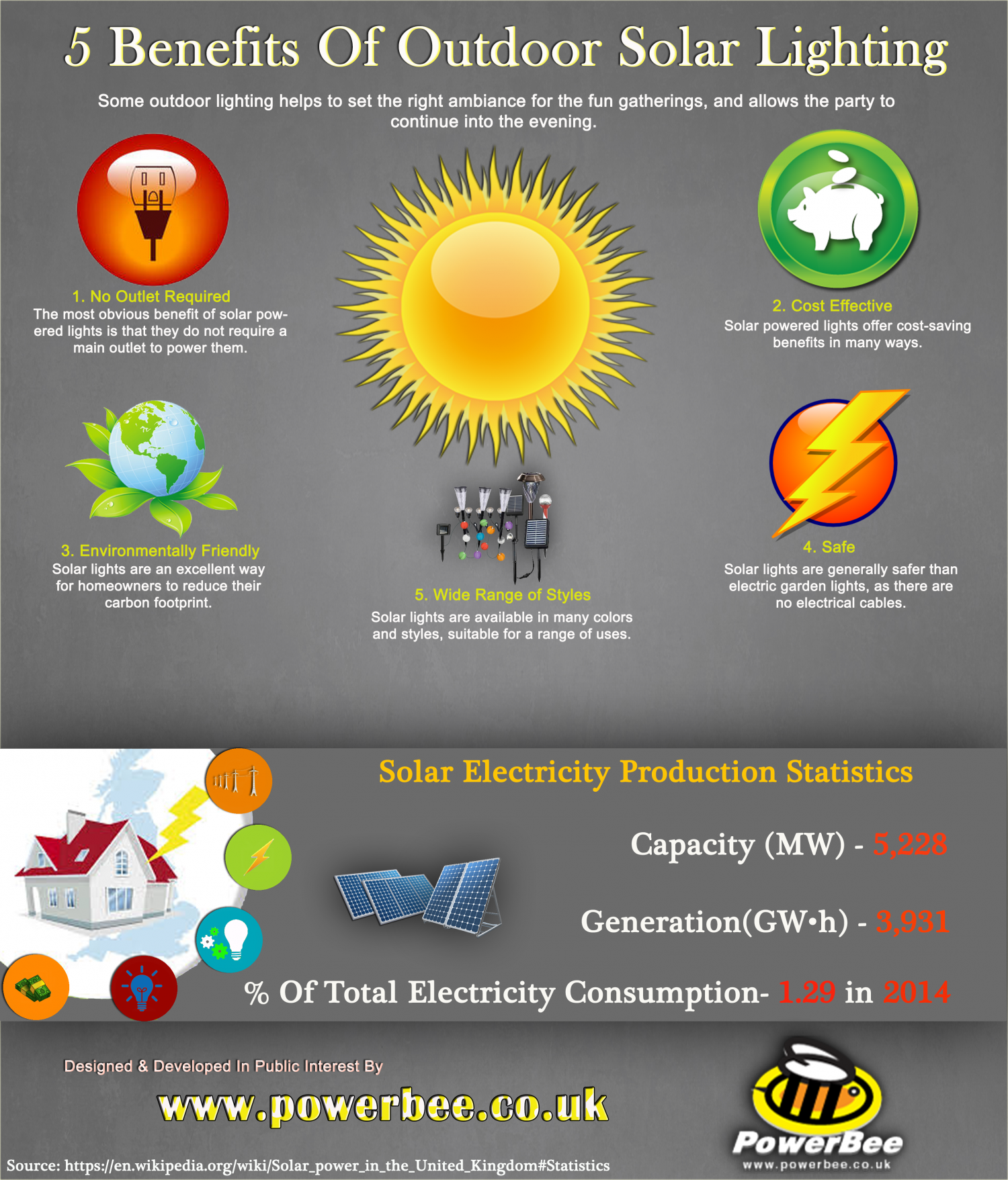 5 Benefits of Outdoor Solar Lighting Infographic