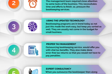 5 Benefits Of Outsourcing Bookkeeping Services Infographic