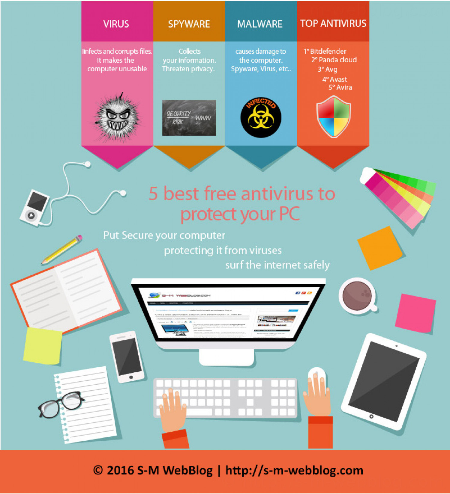 5 best free antivirus to protect your PC Infographic