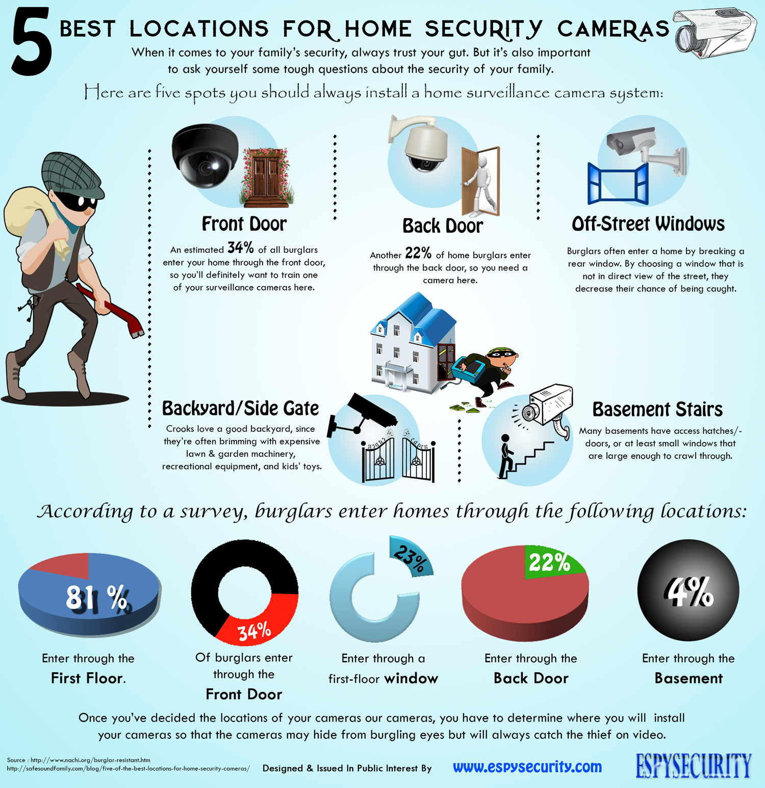 5 best locations for home security cameras visual ly
