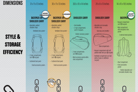 5 Best Squash Racquet Bags In 2018 Infographic