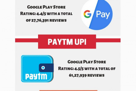 5 Best UPI Apps in India in 2019  Infographic