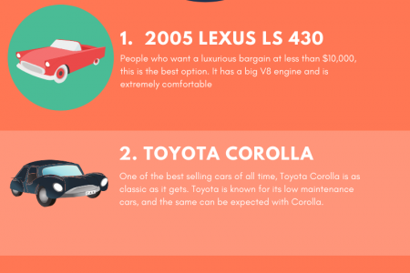 5 Best Used Cars to Buy in 2019 Infographic