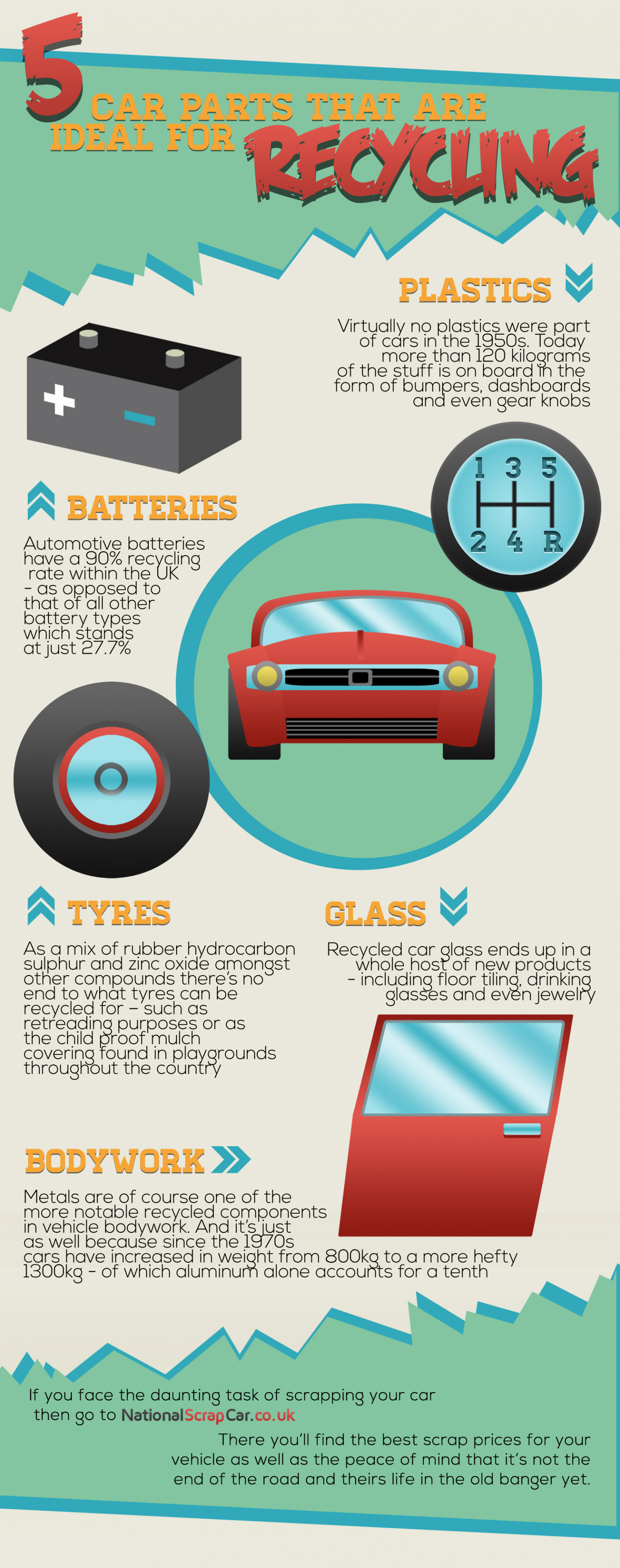 5 Car Parts That Are Ideal For Recycling Infographic