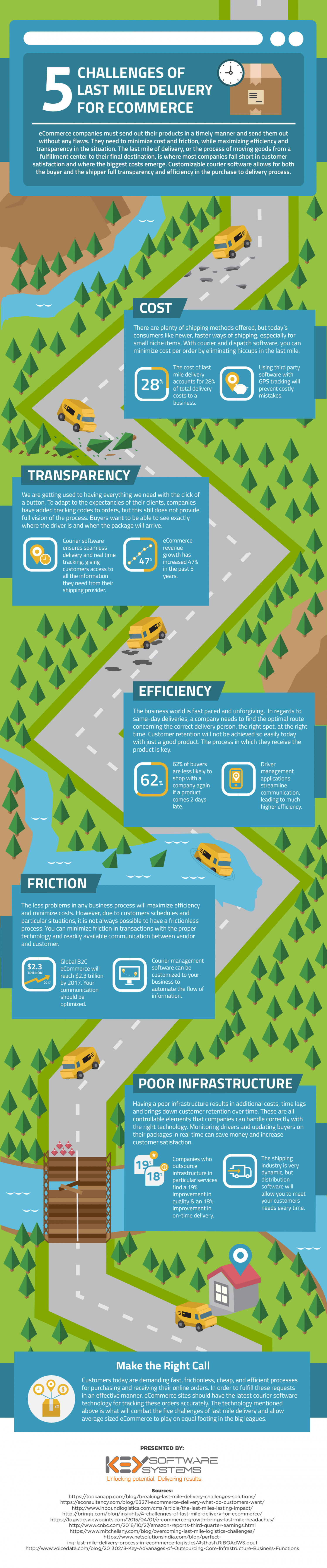 5 Challenges of Last Mile Delivery for Ecommerce Infographic