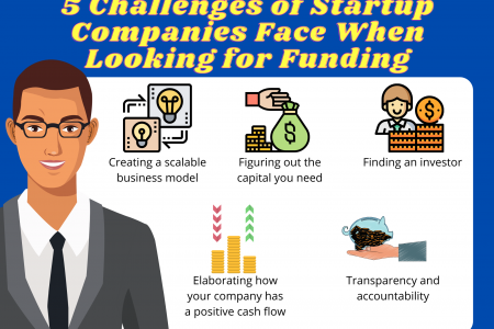 5 Challenges of Startup Companies Face When Looking for Funding Infographic