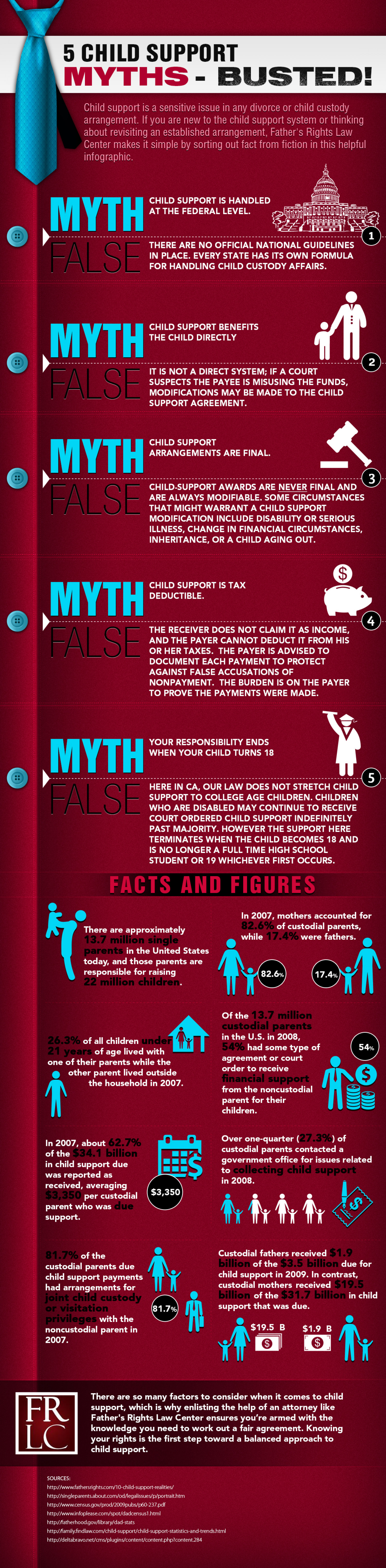 5 Child Support Myths - Busted! Infographic