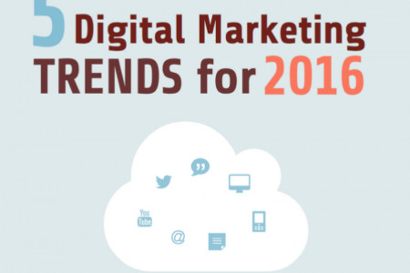 5 digital marketing trends in 2016 Infographic