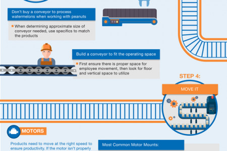 5 EASY STEPS TO CHOOSING A CONVEYOR Infographic