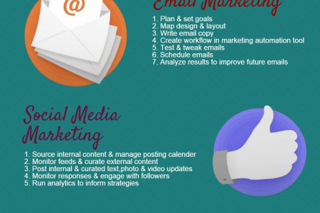 5 Essential Marketing Strategies Infographic