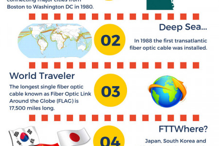 5 Facts about Fiber Optic Cables still unknown to Common Users Infographic