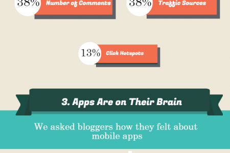 5 Facts About the Average Blogger Infographic