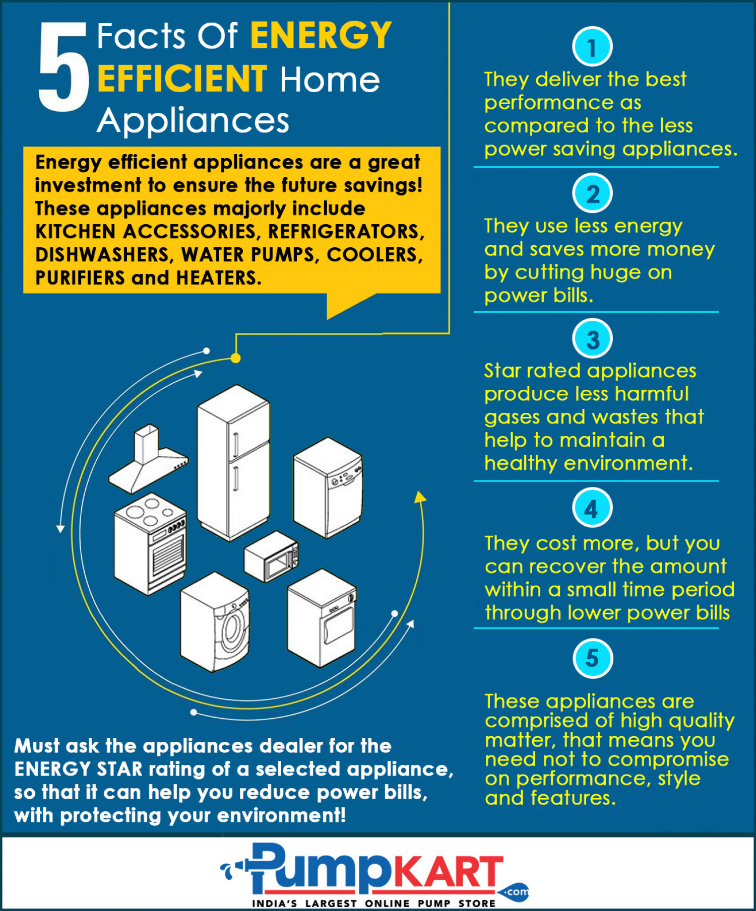 5 facts of energy efficient home appliances for Facts about energy conservation