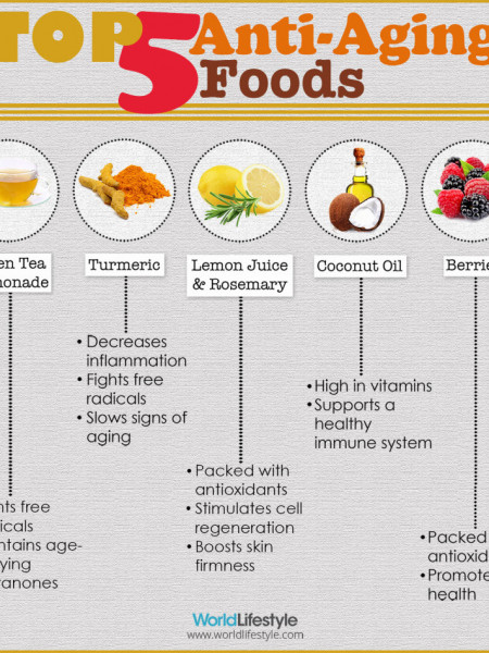 Top 5 Anti-Aging Foods Infographic