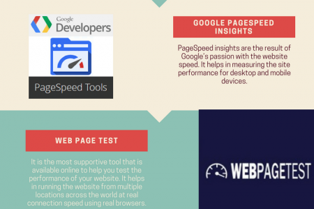 5 Free Tools that Test and Optimize Web Performance Infographic