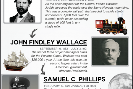 5 Greatest Project Managers in American History Infographic