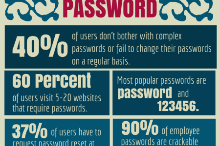 5 Hard To Ignore Facts About Password Infographic