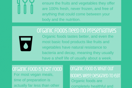 5 Health Benefits of Organic Food Infographic